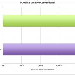 windows10_pcmark_8_creative_convetional