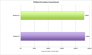 windows10_pcmark_8_creative_convetional